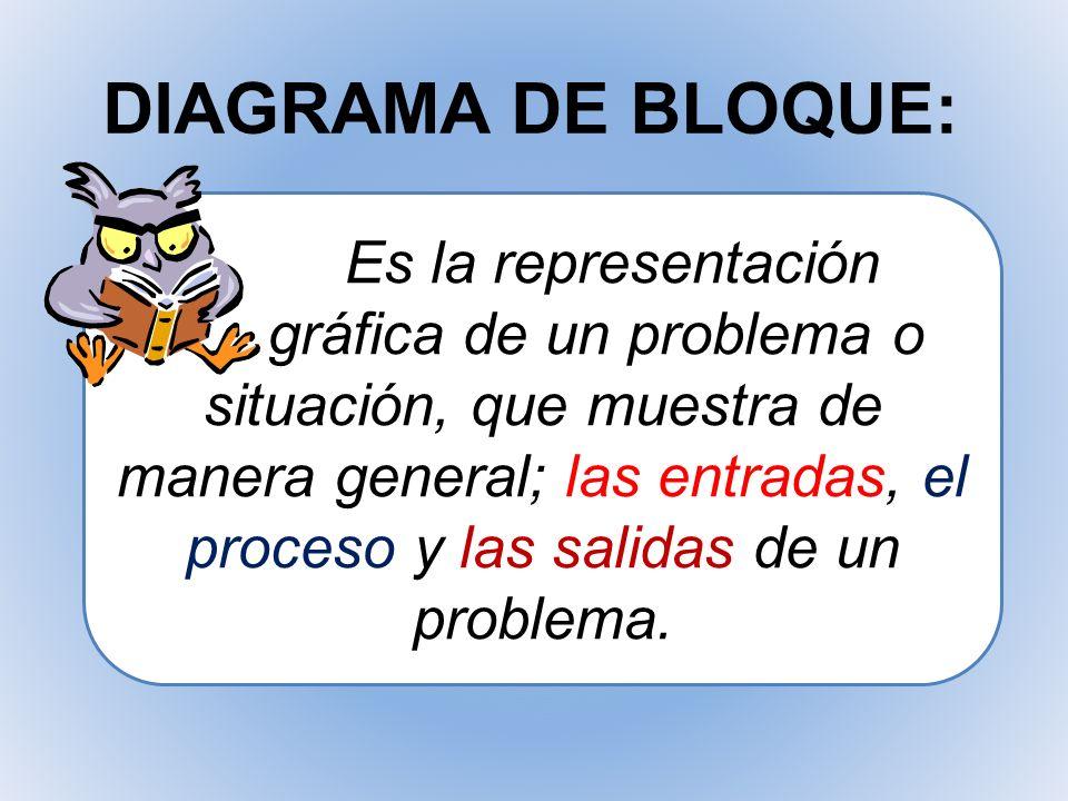 DIAGRAMA DE BLOQUE: