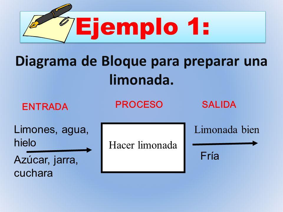 Diagrama de Bloque para preparar una limonada.