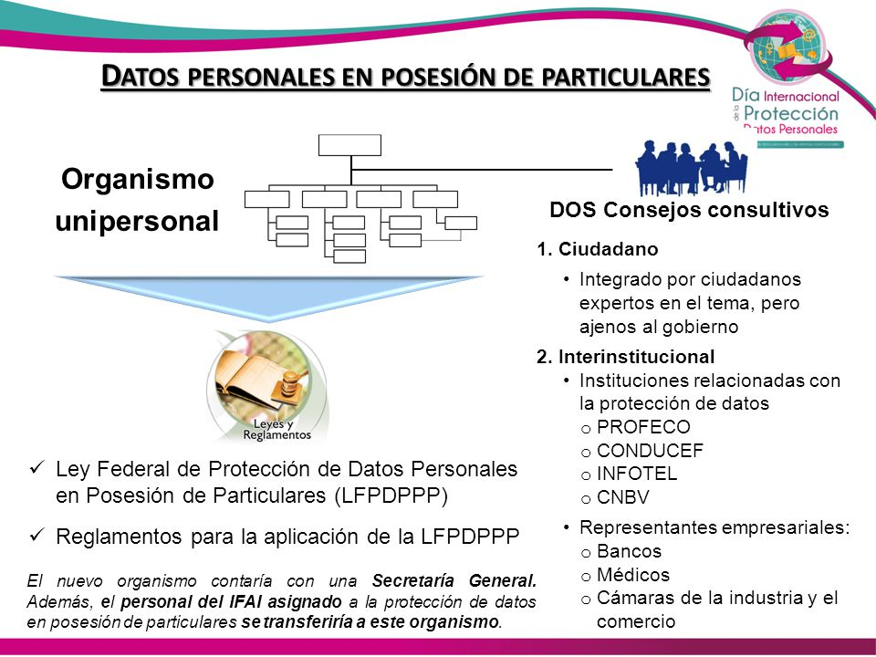 Datos personales en posesión de particulares