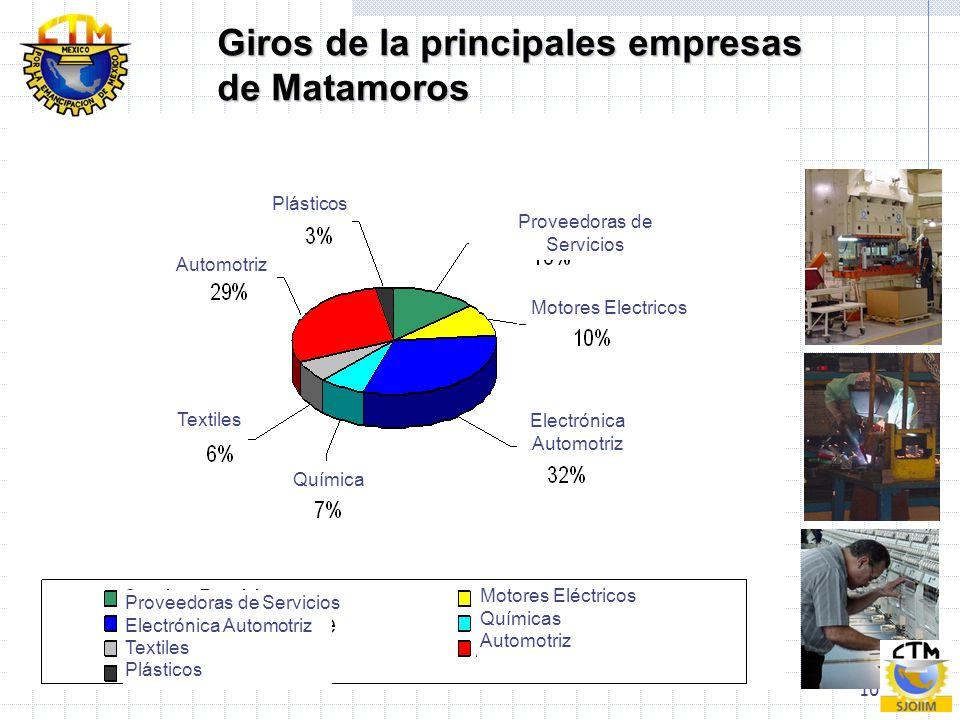 Giros de la principales empresas de Matamoros