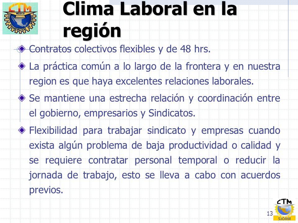 Clima Laboral en la región