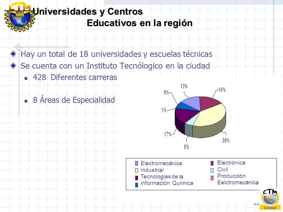 Universidades y Centros Educativos en la región