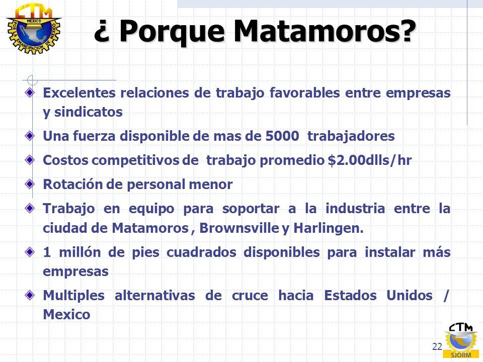 ¿ Porque Matamoros Excelentes relaciones de trabajo favorables entre empresas y sindicatos. Una fuerza disponible de mas de 5000 trabajadores.