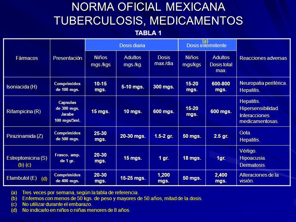 NORMA OFICIAL MEXICANA TUBERCULOSIS, MEDICAMENTOS