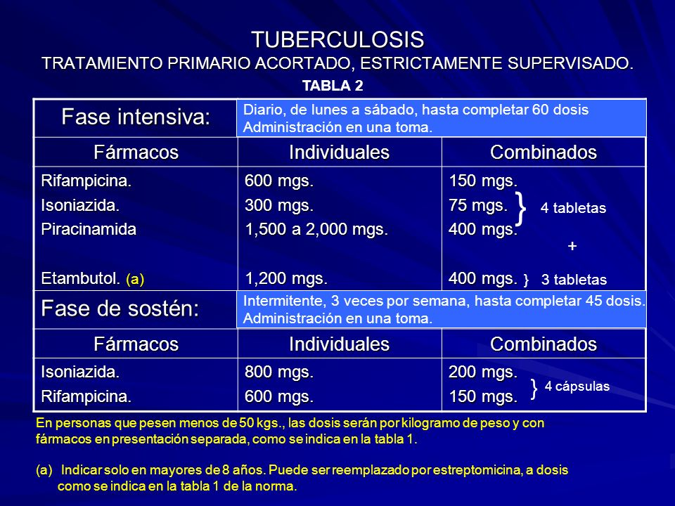 TUBERCULOSIS TRATAMIENTO PRIMARIO ACORTADO, ESTRICTAMENTE SUPERVISADO.