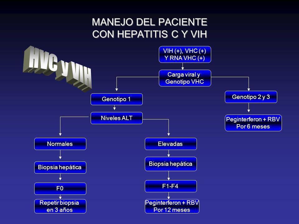 MANEJO DEL PACIENTE CON HEPATITIS C Y VIH
