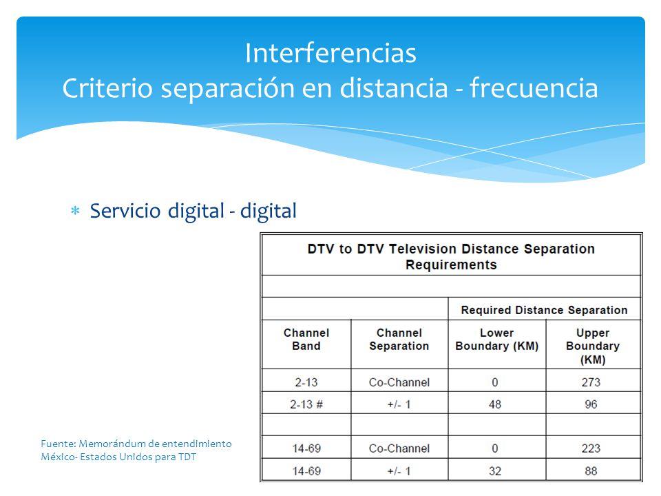 Interferencias Criterio separación en distancia - frecuencia