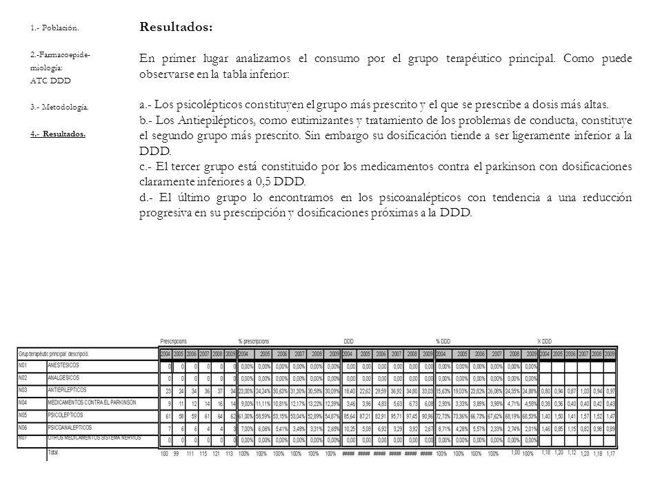 Resultados: En primer lugar analizamos el consumo por el grupo terapéutico principal. Como puede observarse en la tabla inferior: