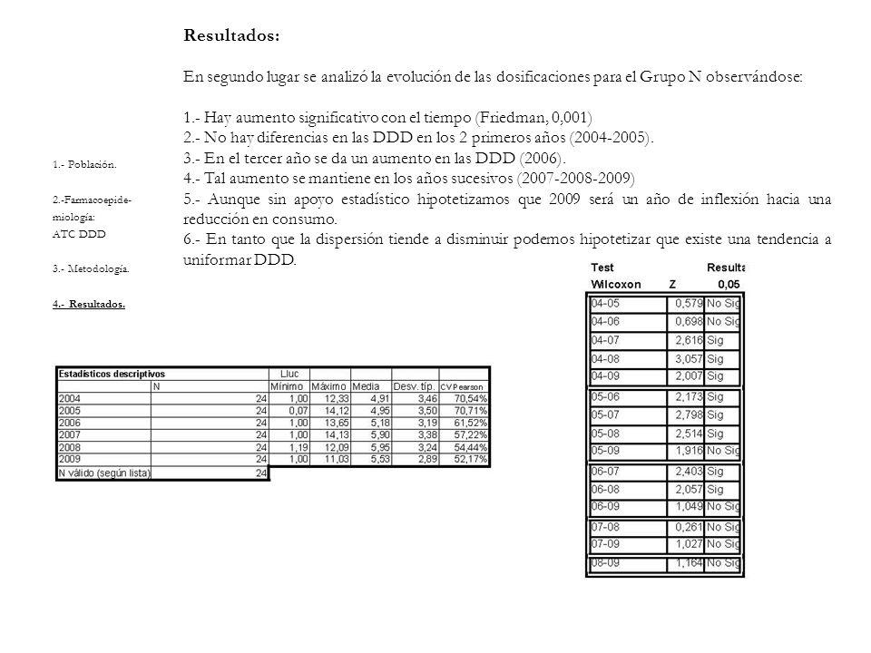 Resultados: En segundo lugar se analizó la evolución de las dosificaciones para el Grupo N observándose:
