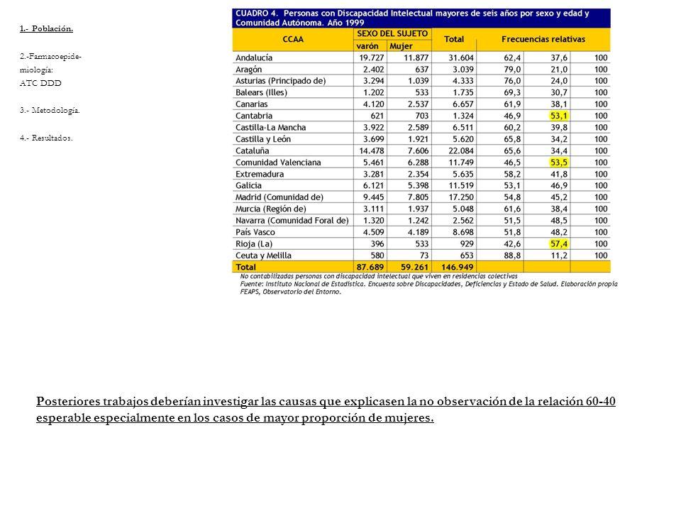 1.- Población. 2.-Farmacoepide- miología: ATC DDD. 3.- Metodología. 4.- Resultados.