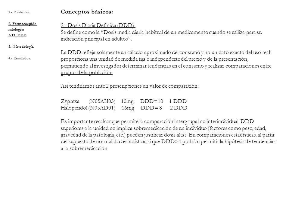 Conceptos básicos: 2.- Dosis Diaria Definida (DDD).
