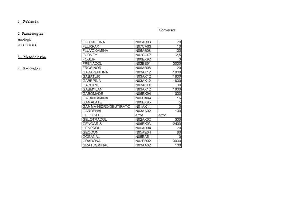 1.- Población. 2.-Farmacoepide- miología: ATC DDD 3.- Metodología. 4.- Resultados.