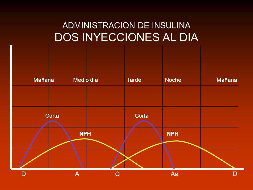 ADMINISTRACION DE INSULINA DOS INYECCIONES AL DIA