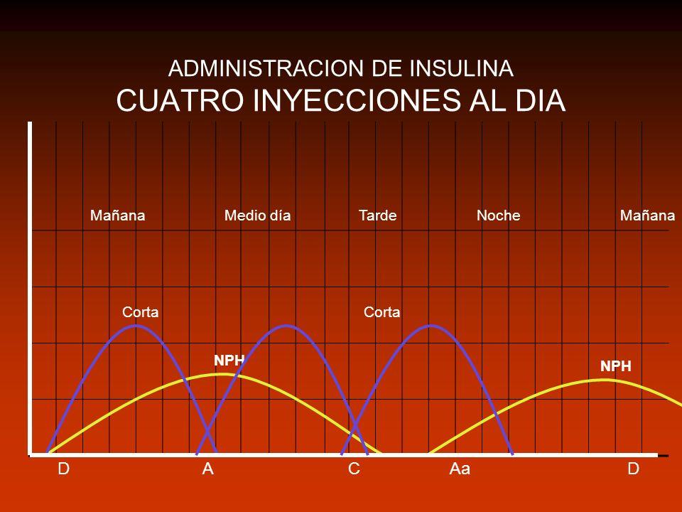 ADMINISTRACION DE INSULINA CUATRO INYECCIONES AL DIA