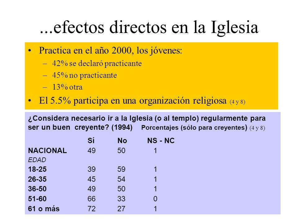 ...efectos directos en la Iglesia