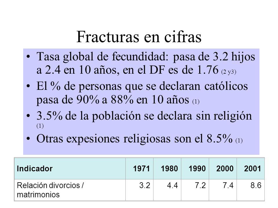 Fracturas en cifras Tasa global de fecundidad: pasa de 3.2 hijos a 2.4 en 10 años, en el DF es de 1.76 (2 y3)
