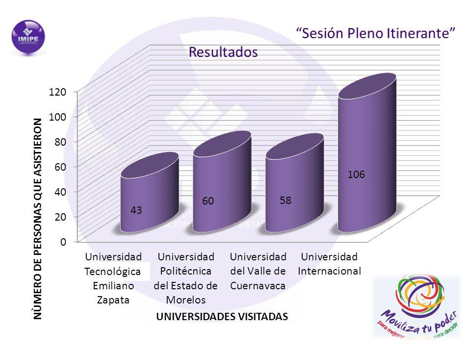 Sesión Pleno Itinerante Resultados
