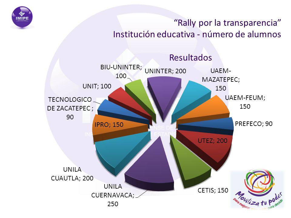 Rally por la transparencia