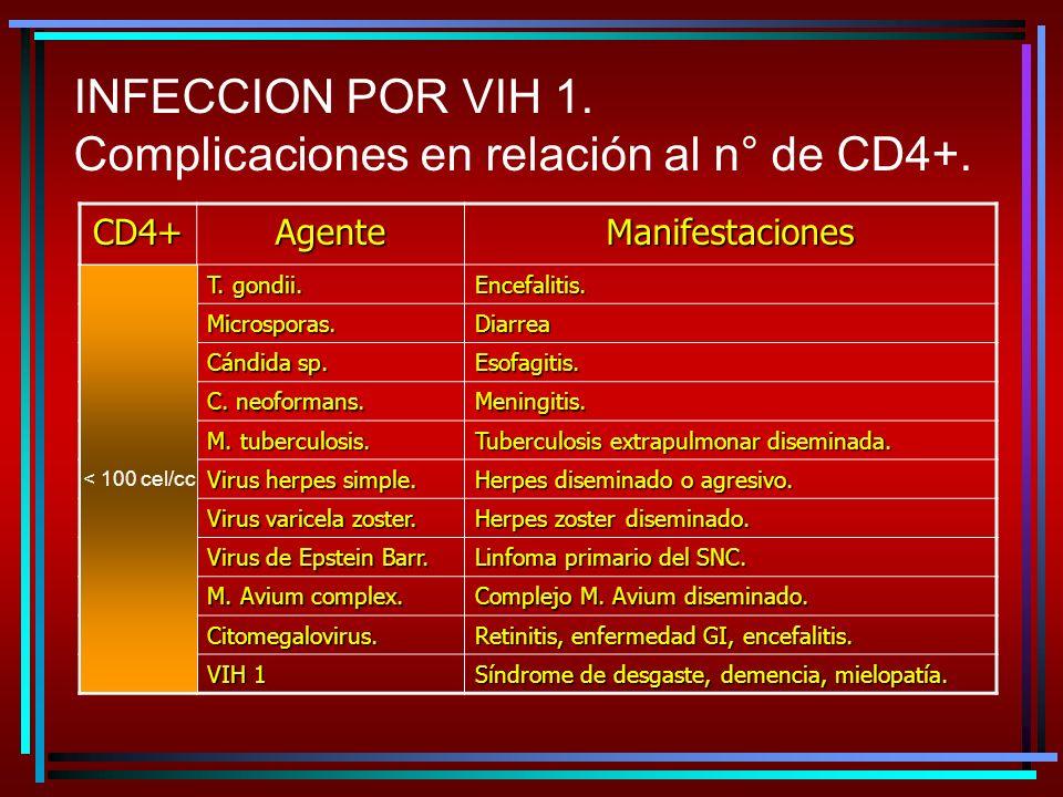 INFECCION POR VIH 1. Complicaciones en relación al n° de CD4+.