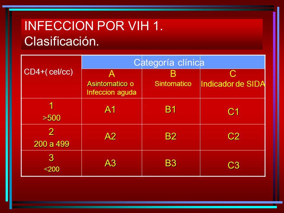 INFECCION POR VIH 1. Clasificación.