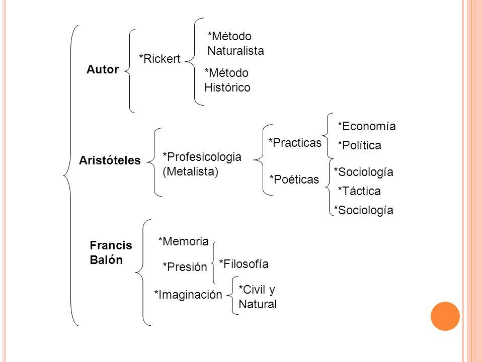 *Método Naturalista. *Rickert. Autor. *Método. Histórico. *Economía. *Practicas. *Política. *Profesicologia.