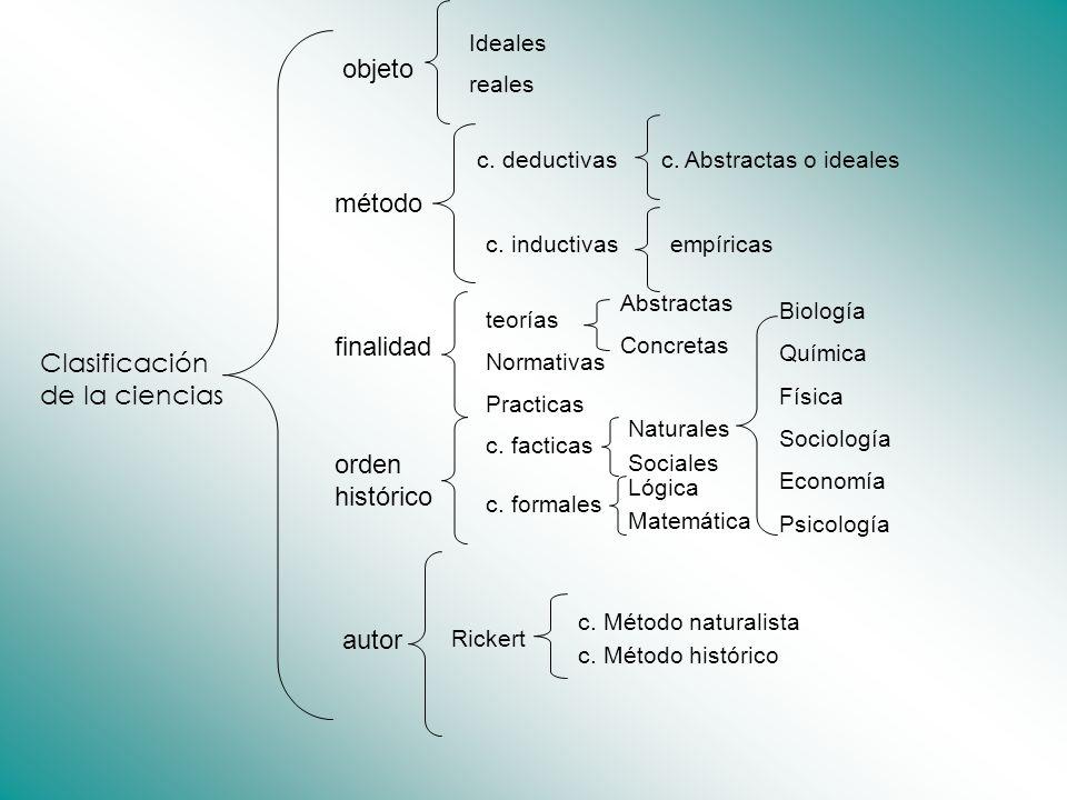 Clasificación de la ciencias