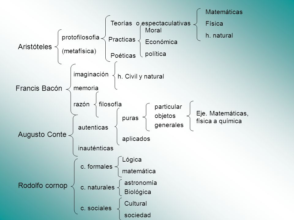 Aristóteles Francis Bacón Augusto Conte Rodolfo cornop Matemáticas
