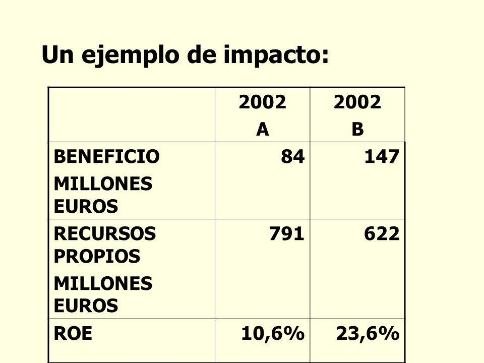 Un ejemplo de impacto: 2002 A B BENEFICIO MILLONES EUROS 84 147