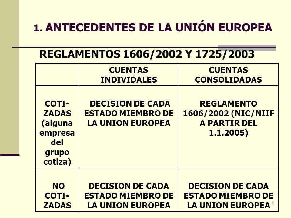 1. ANTECEDENTES DE LA UNIÓN EUROPEA