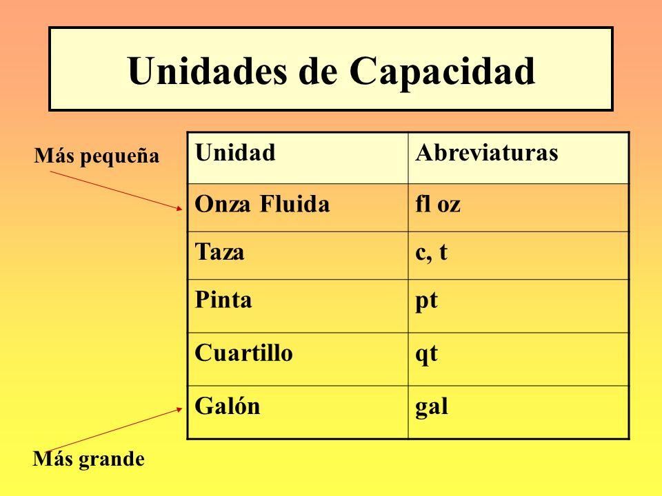 Unidades de Capacidad Unidad Abreviaturas Onza Fluida fl oz Taza c, t