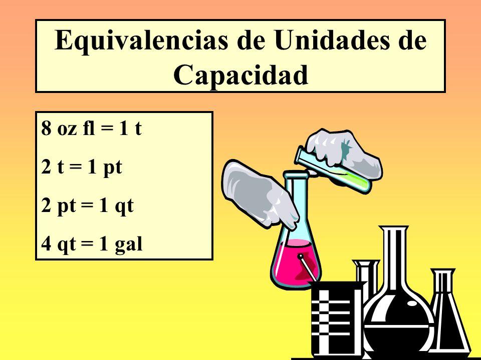 Equivalencias de Unidades de Capacidad