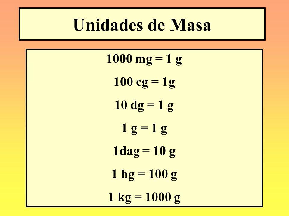 Unidades de Masa 1000 mg = 1 g 100 cg = 1g 10 dg = 1 g 1 g = 1 g