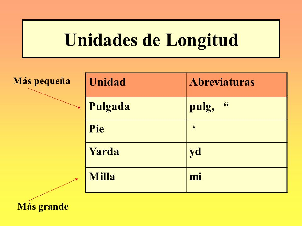 Unidades de Longitud Unidad Abreviaturas Pulgada pulg, Pie ' Yarda