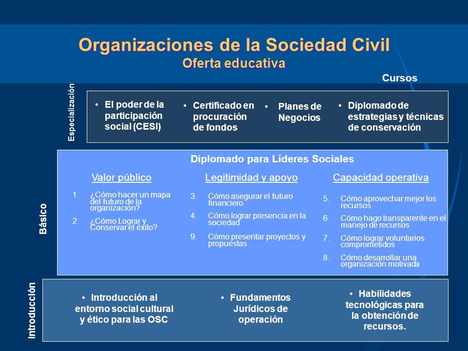 Organizaciones de la Sociedad Civil Oferta educativa