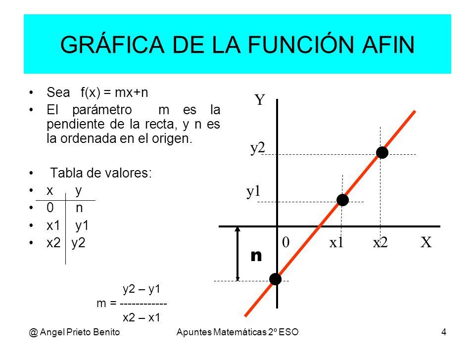 GRÁFICA DE LA FUNCIÓN AFIN