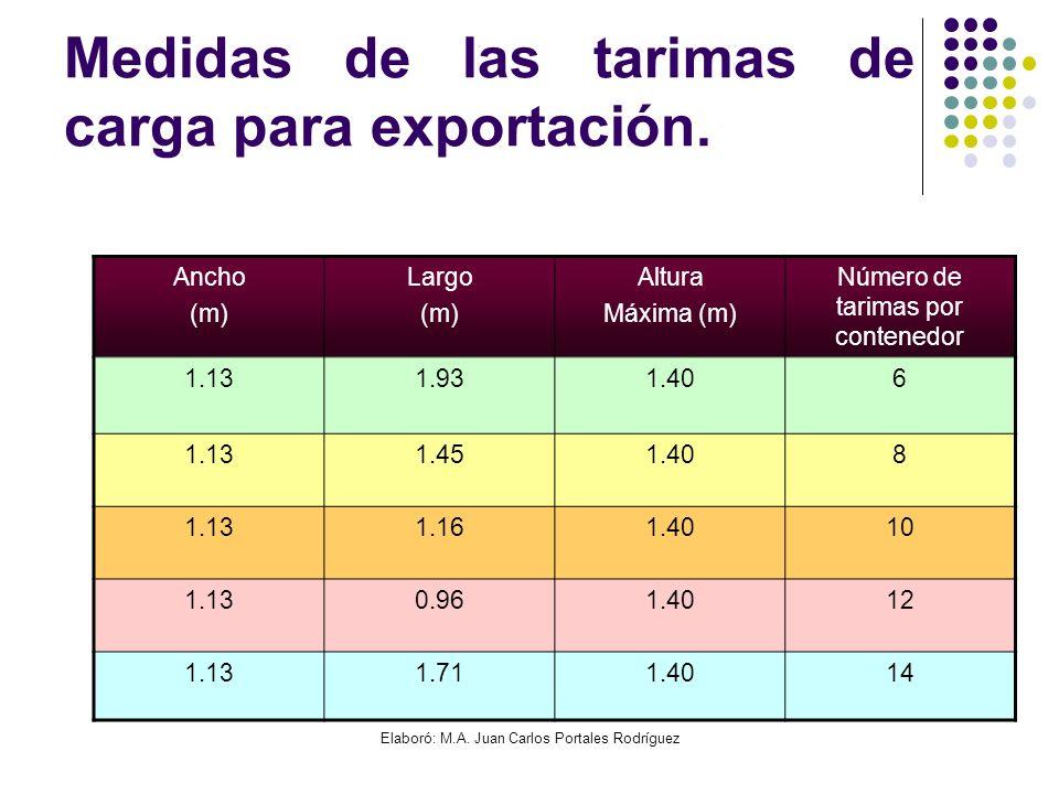 Medidas de las tarimas de carga para exportación.