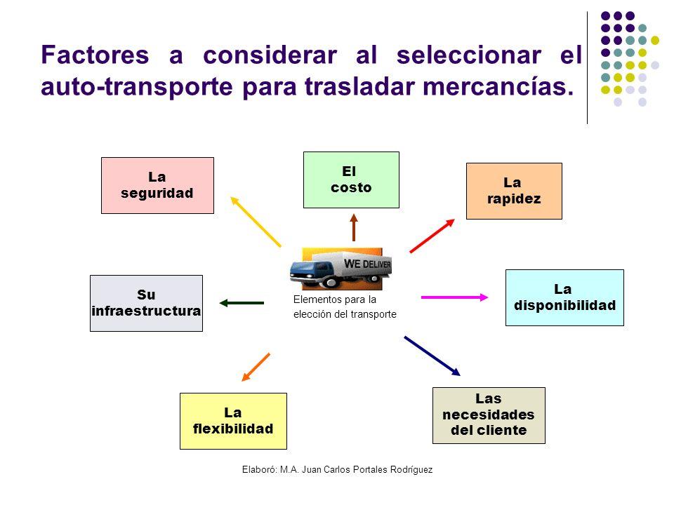 Elaboró: M.A. Juan Carlos Portales Rodríguez