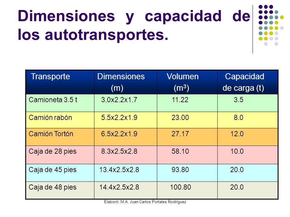 Dimensiones y capacidad de los autotransportes.