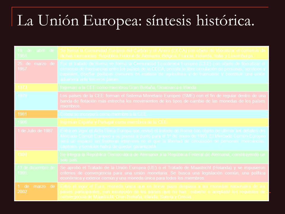 La Unión Europea: síntesis histórica.