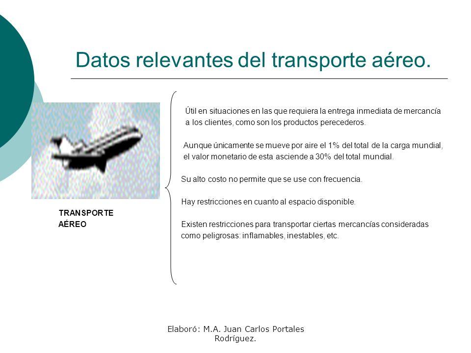 Datos relevantes del transporte aéreo.