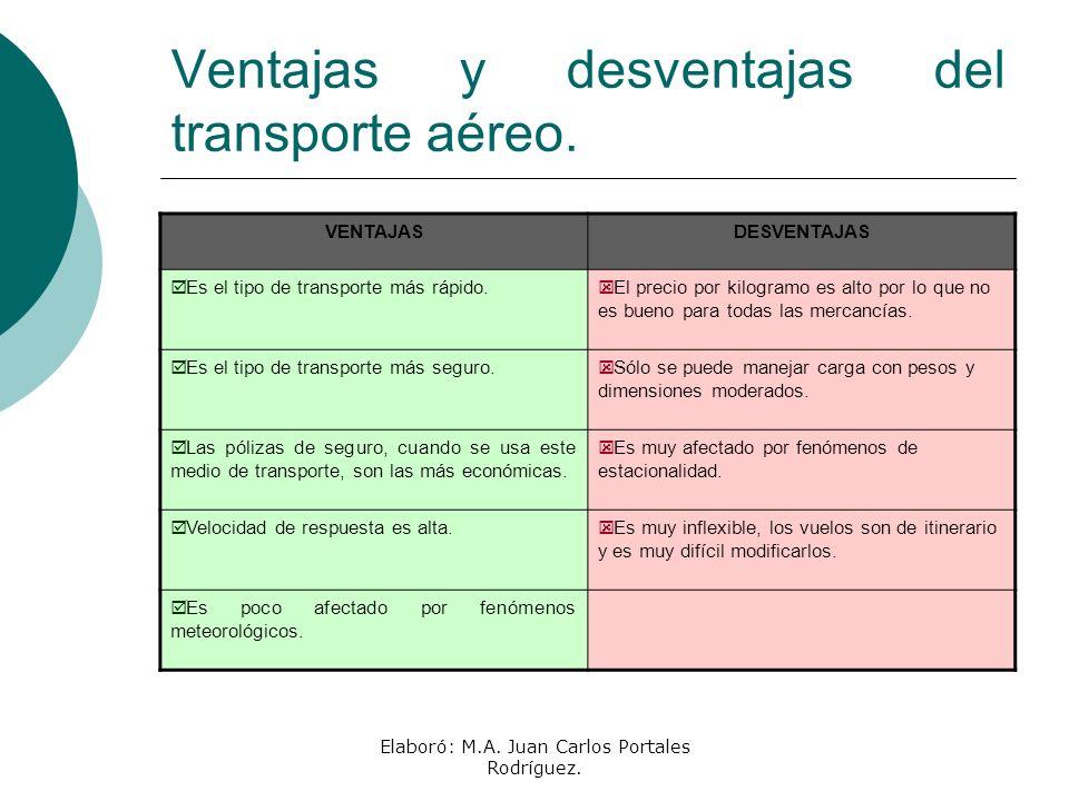 Ventajas y desventajas del transporte aéreo.