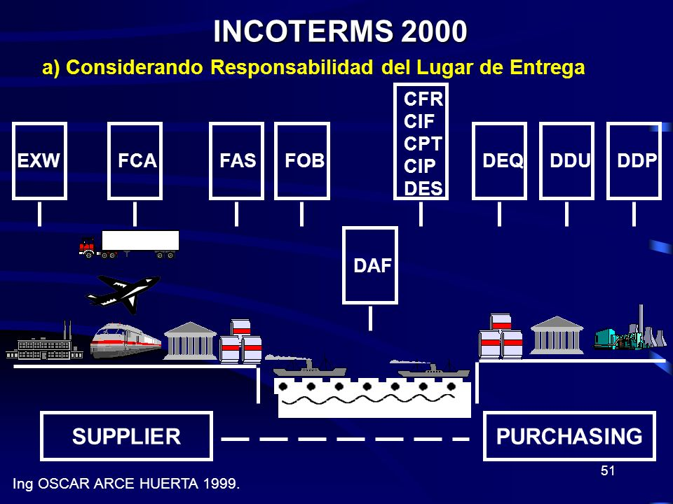 INCOTERMS 2000 SUPPLIER PURCHASING