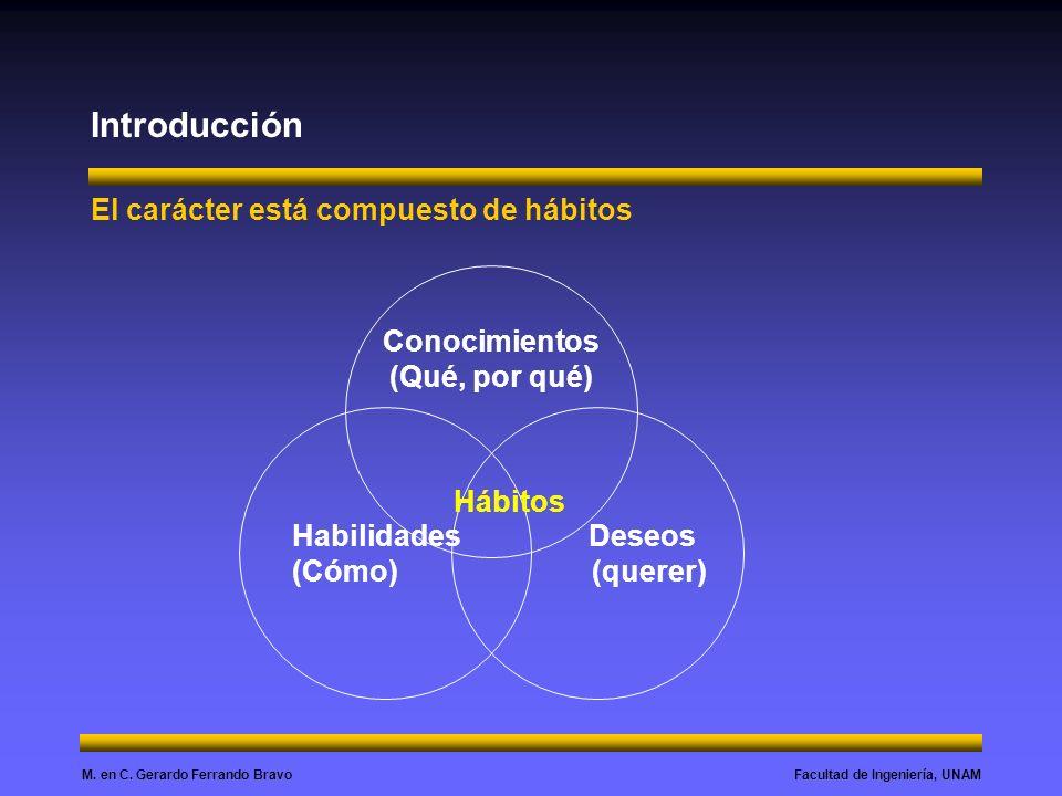Introducción El carácter está compuesto de hábitos Conocimientos