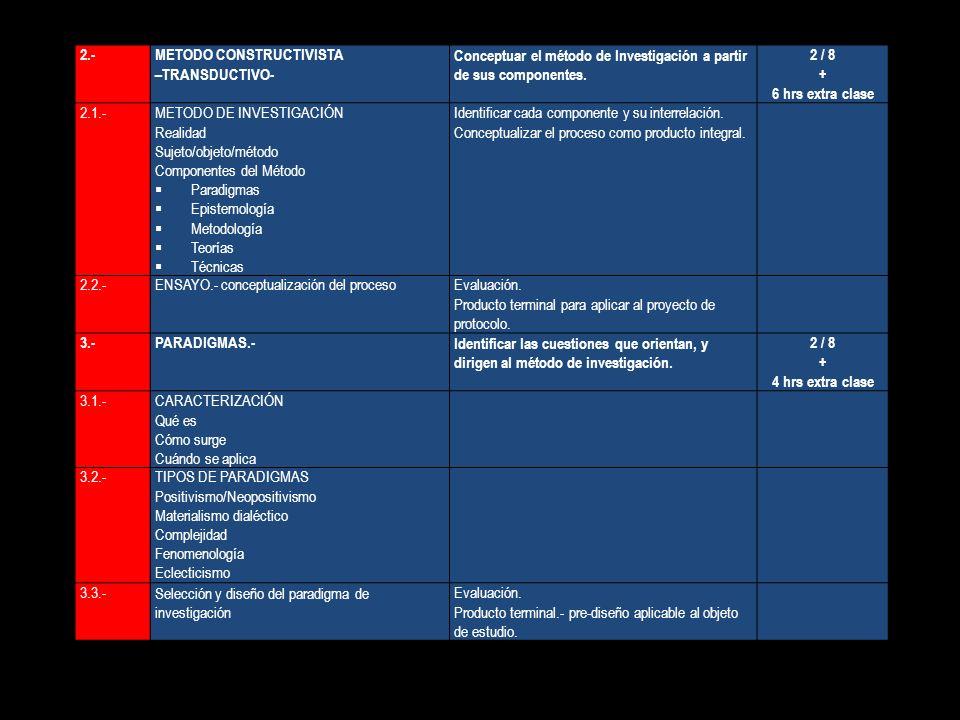 2.- METODO CONSTRUCTIVISTA. –TRANSDUCTIVO- Conceptuar el método de Investigación a partir de sus componentes.