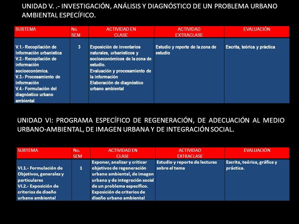 UNIDAD V. .- INVESTIGACIÓN, ANÁLISIS Y DIAGNÓSTICO DE UN PROBLEMA URBANO AMBIENTAL ESPECÍFICO.