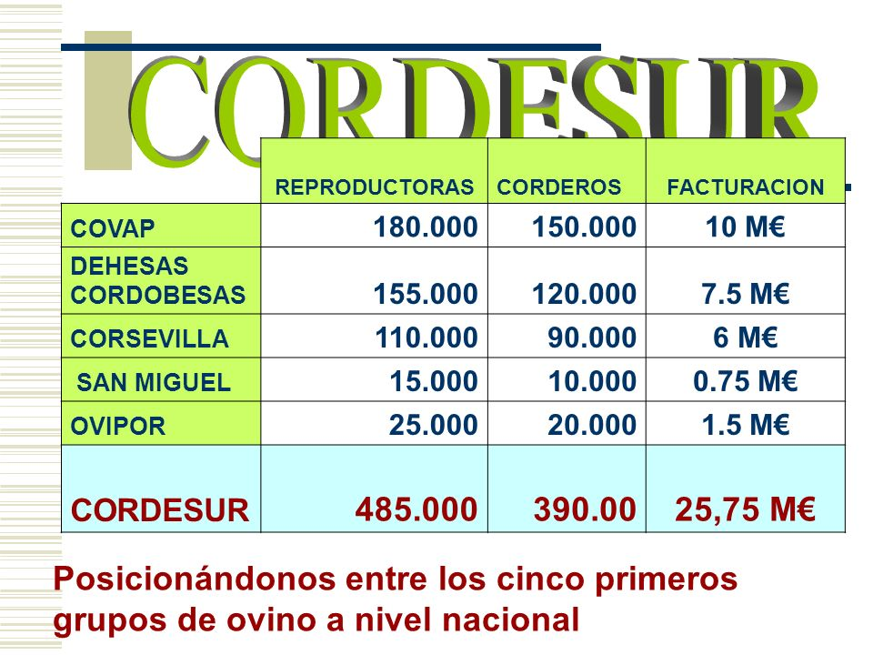CORDESURREPRODUCTORAS. CORDEROS. FACTURACION. COVAP. 180.000. 150.000. 10 M€ DEHESAS. CORDOBESAS. 155.000.