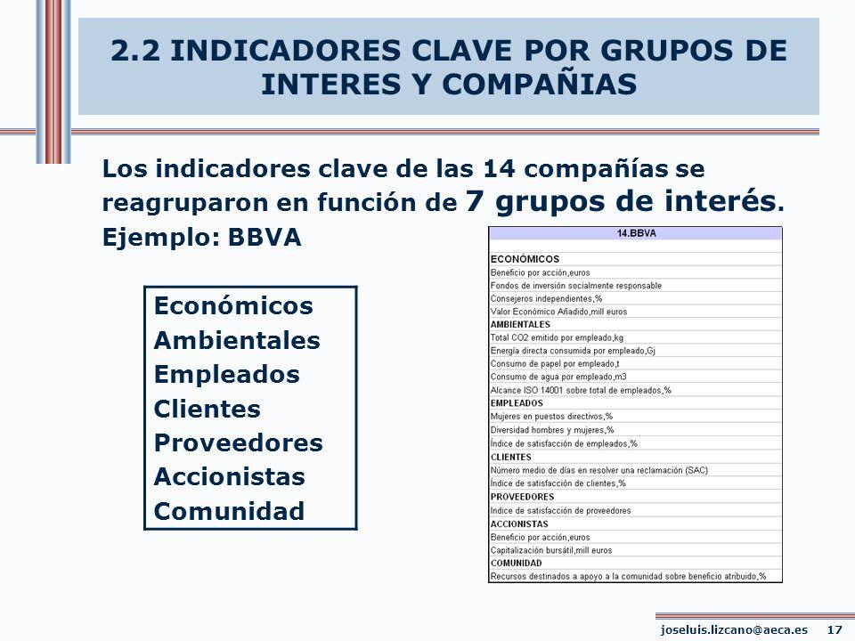 2.2 INDICADORES CLAVE POR GRUPOS DE INTERES Y COMPAÑIAS