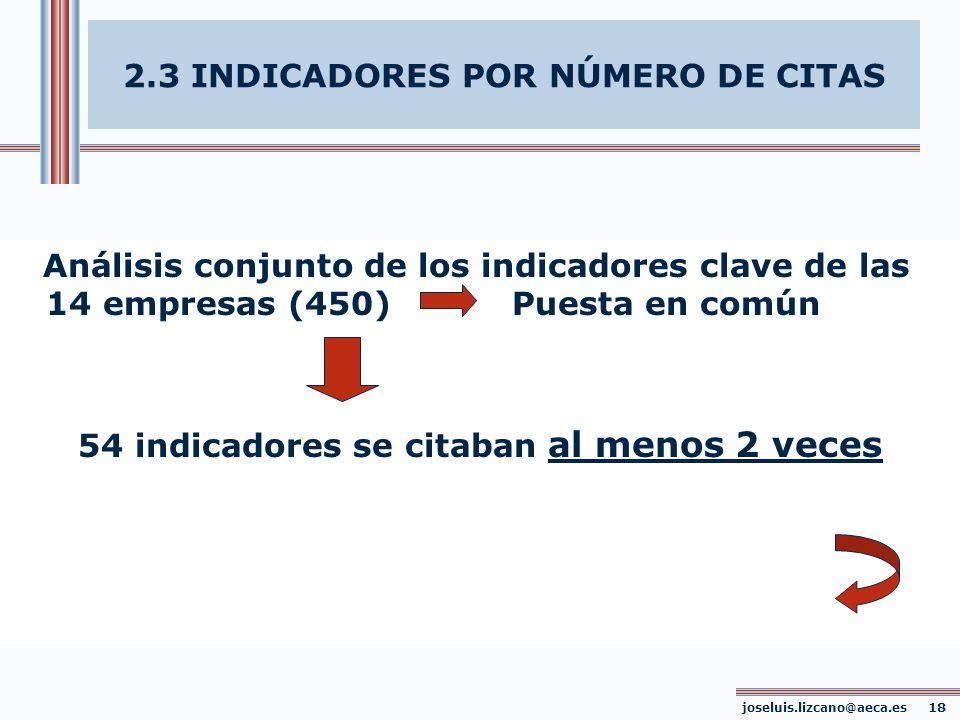 2.3 INDICADORES POR NÚMERO DE CITAS