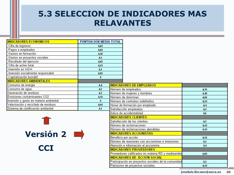5.3 SELECCION DE INDICADORES MAS RELAVANTES Versión 2 CCI