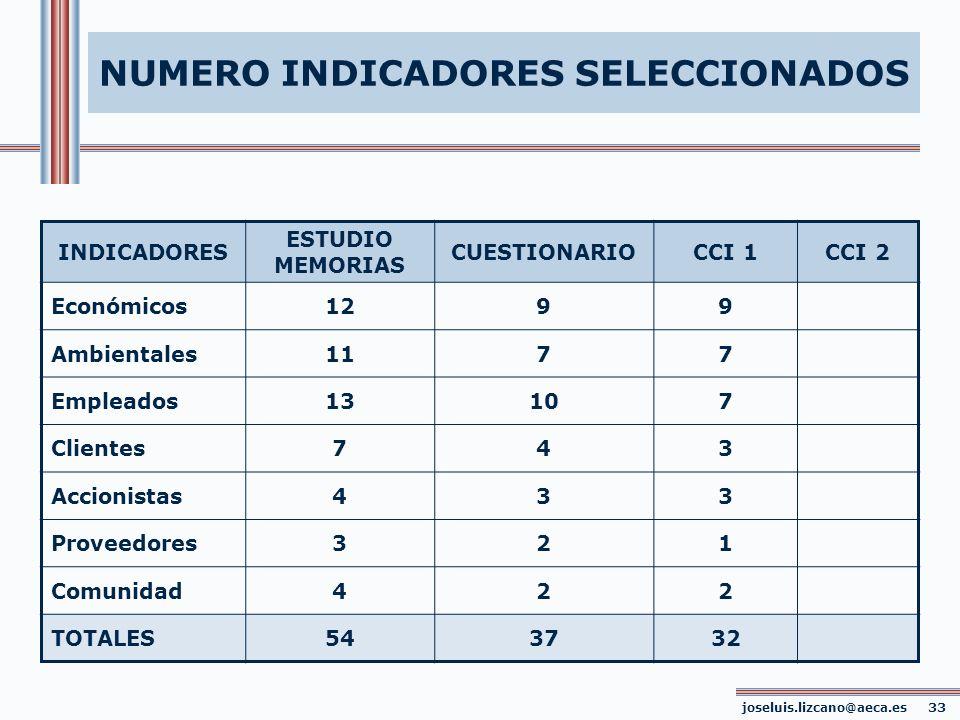NUMERO INDICADORES SELECCIONADOS joseluis.lizcano@aeca.es 33